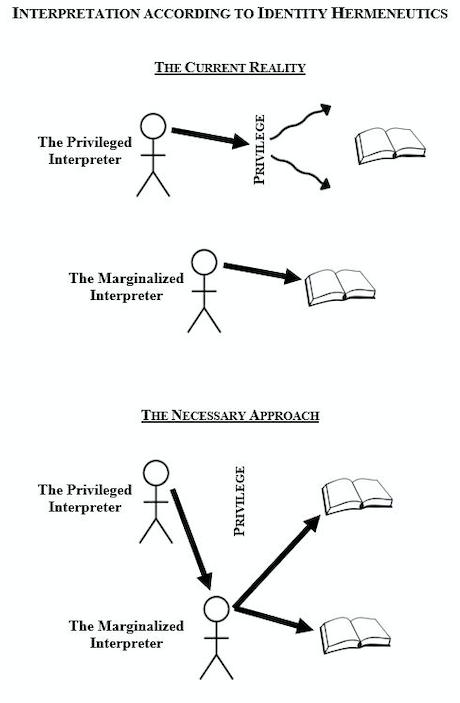 Identity Politics Graphic
